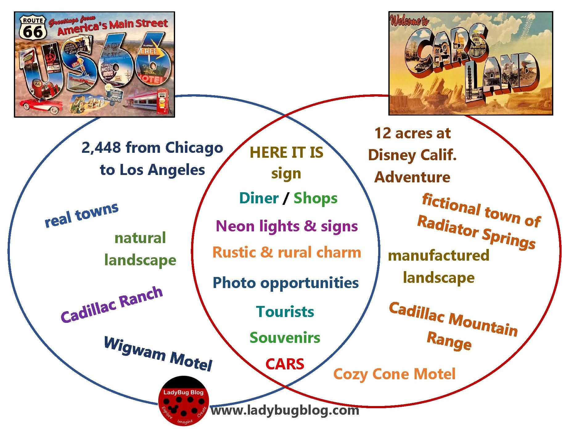 How does cars land compare to the real route 66 ladybug blog a classic venn diagram comparison created by krista ladybugblog postcards were purchased and scanned by krista ccuart Gallery